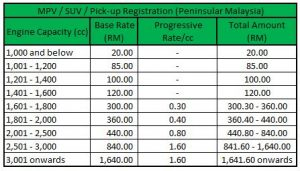 mpv-registration