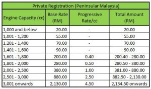 private-registration